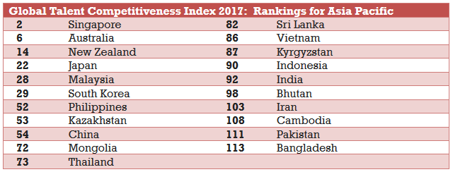 Global Talent Competitiveness Index 2017 (1)